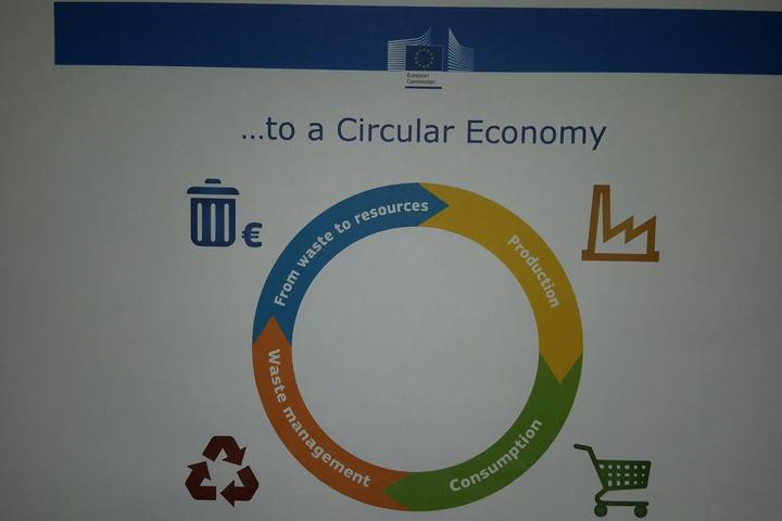 Diagram of a circular economy